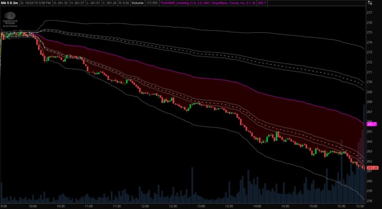 Intraday VWAP and Standard Deviation Bands